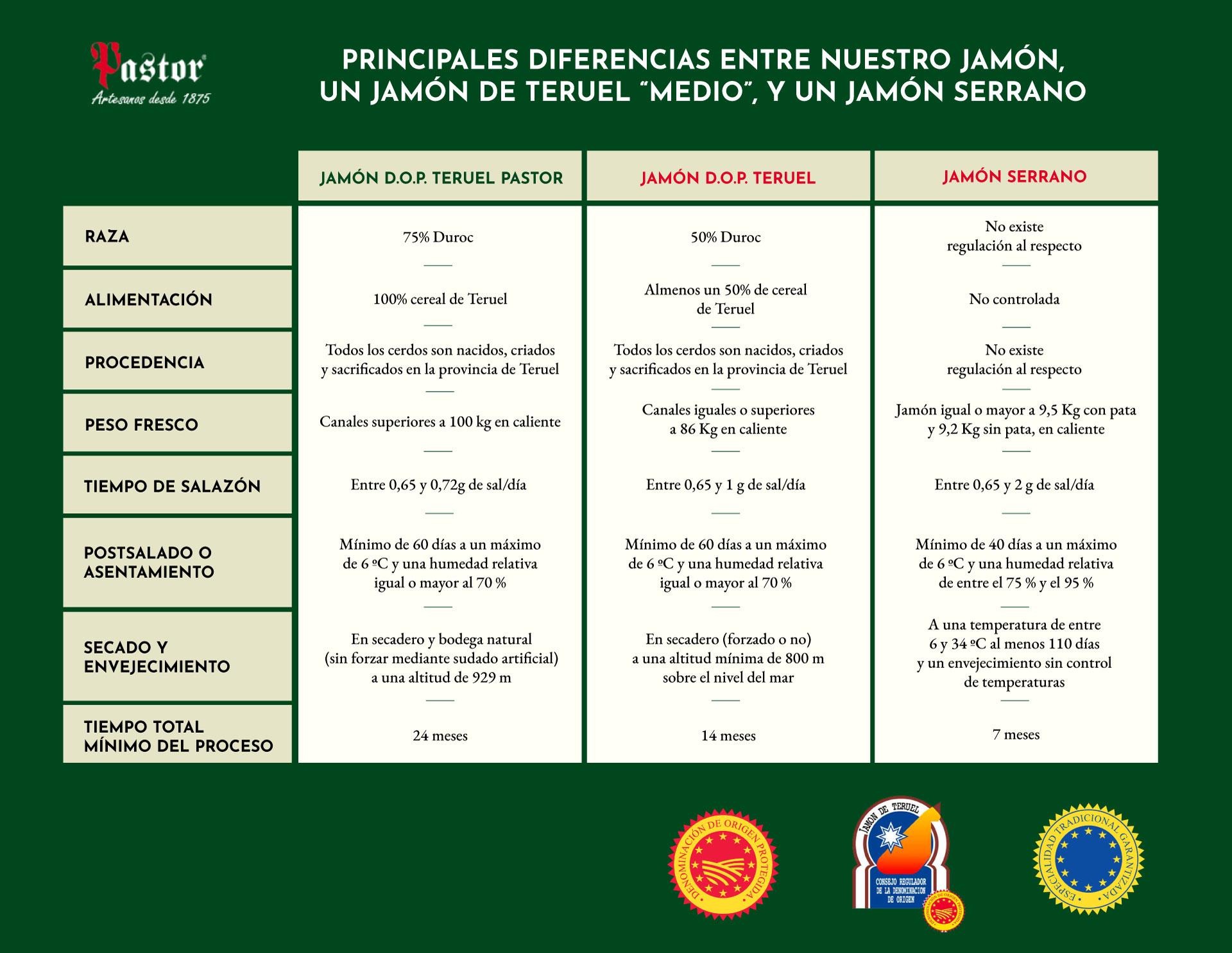 Diferencia entre Jamón Teruel Jamón Teruel medio y Jamón Serrano